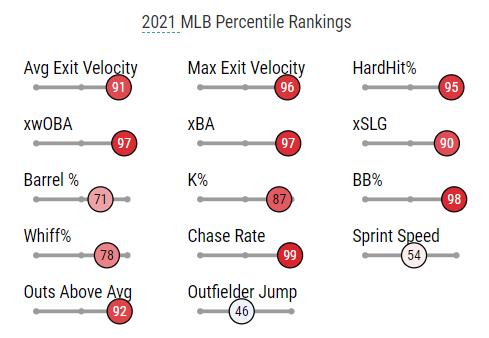 MLB Salary Cap Lineup