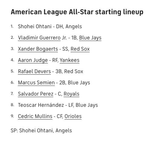 MLB All-Star Game Lineup