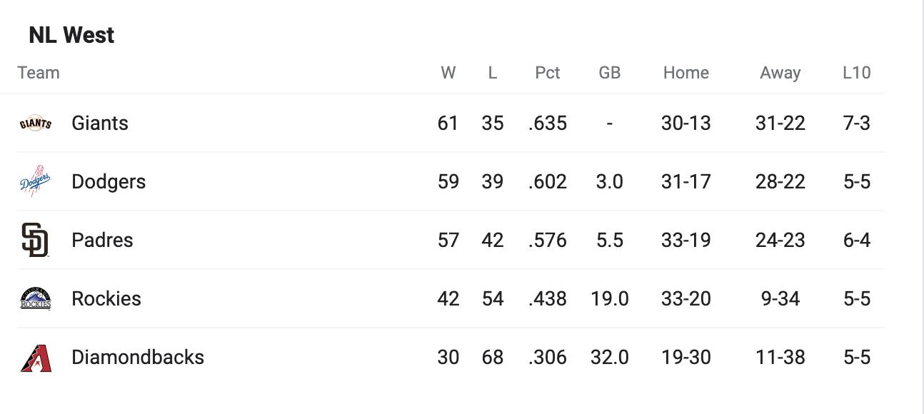 Los Angeles Dodgers NL West Standings